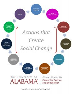 Cycle of actions for social change
